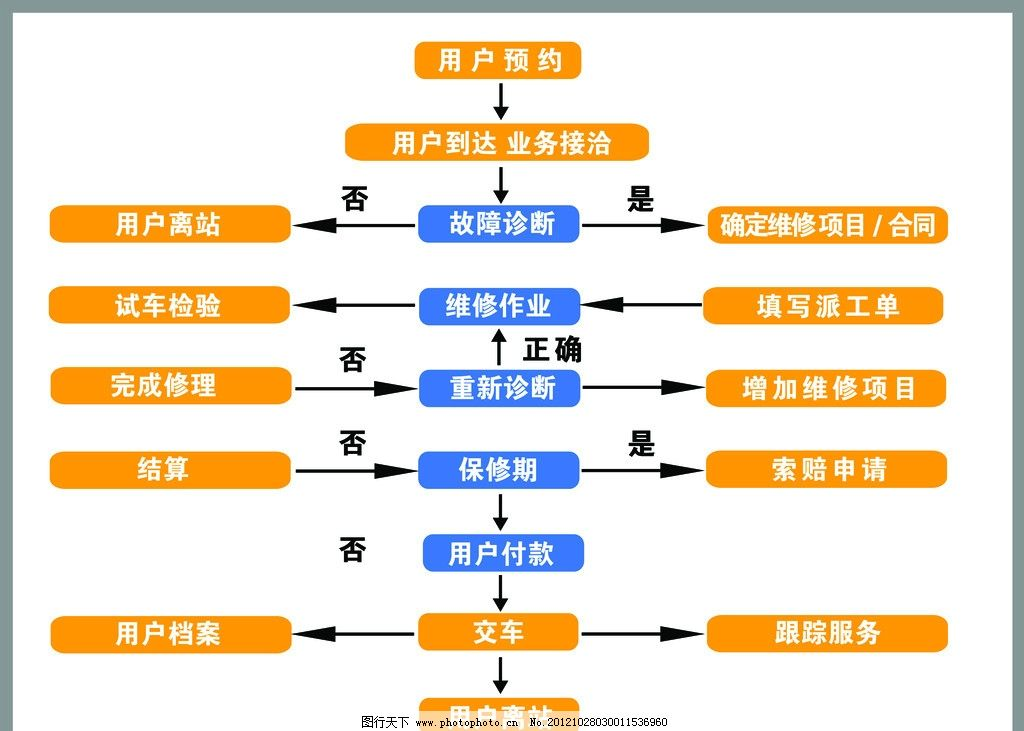 汽车维修流程图 流程图
