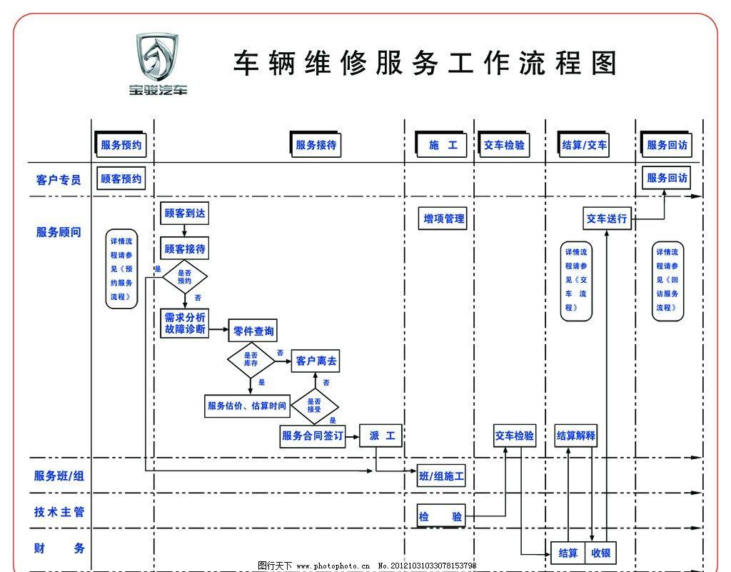 车辆维修服务工作流程图图片