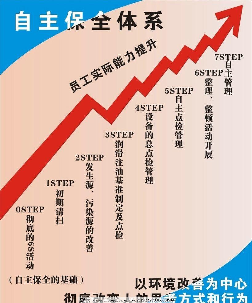 管理 tpm 自主保全体系 7s 海报设计 广告设计模板 源文件 72dpi tif